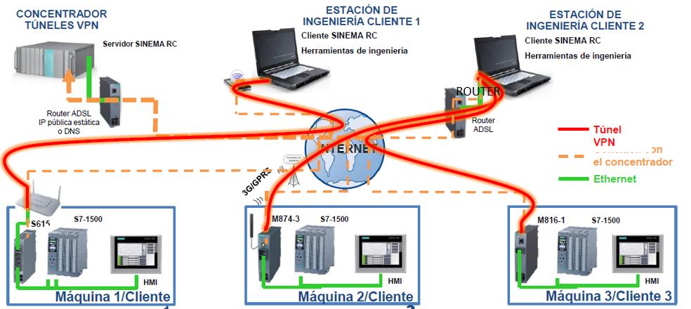 Seminario control remoto Siemens Sinema RC